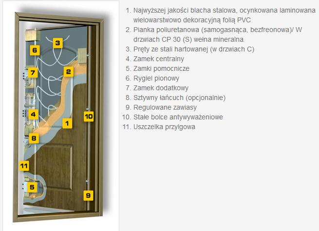 budowa drzwi zewnętrznych GERDA CP30